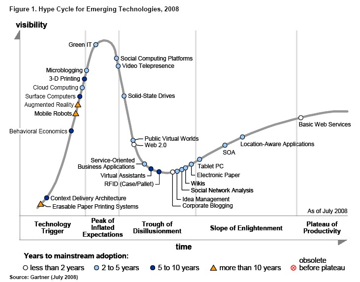Gartner Hype Cycles 2008