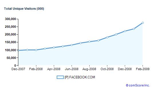 La croissance du total de visiteurs uniques de Facebook de décembre 2007 à février 2009