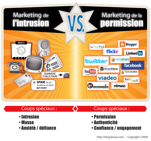 Marketing de l'intrusion VS marketing de la permision