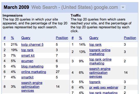 Améliorer les Pages 404 sur Google Webmaster Tools