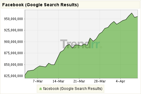 Résultats de recherche Google pour Facebook du 28 février 2009 au 4 avril 2009