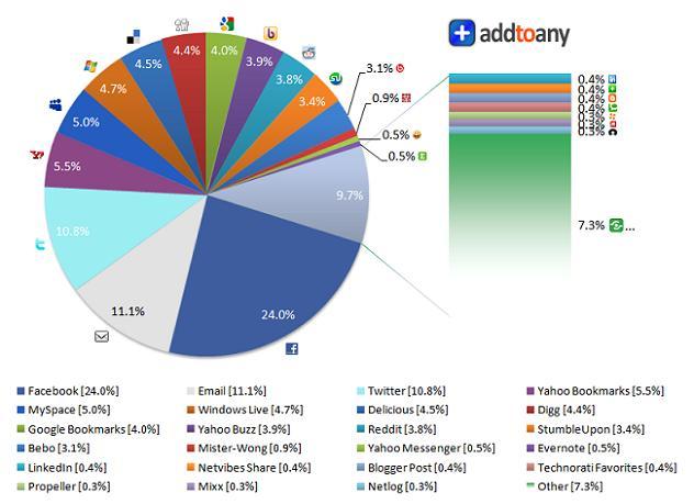 Comment les internautes partagent ils les contenus sur le Web ?