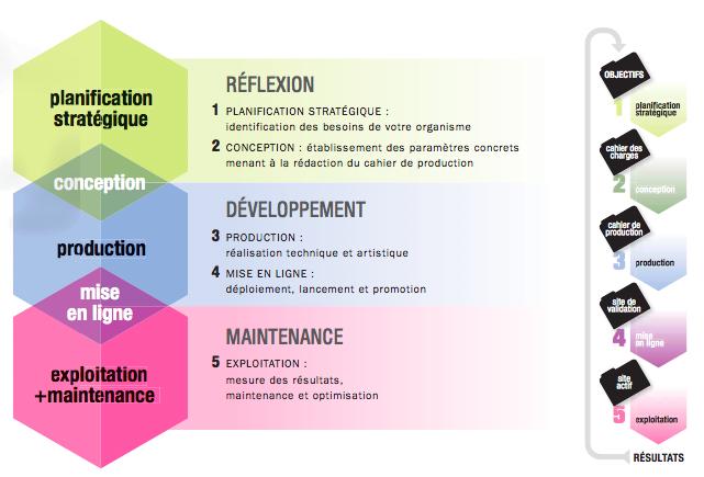 schema-processus-realisation-projet-site-web