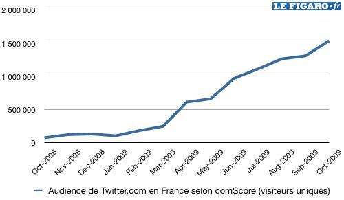 Twitter en France
