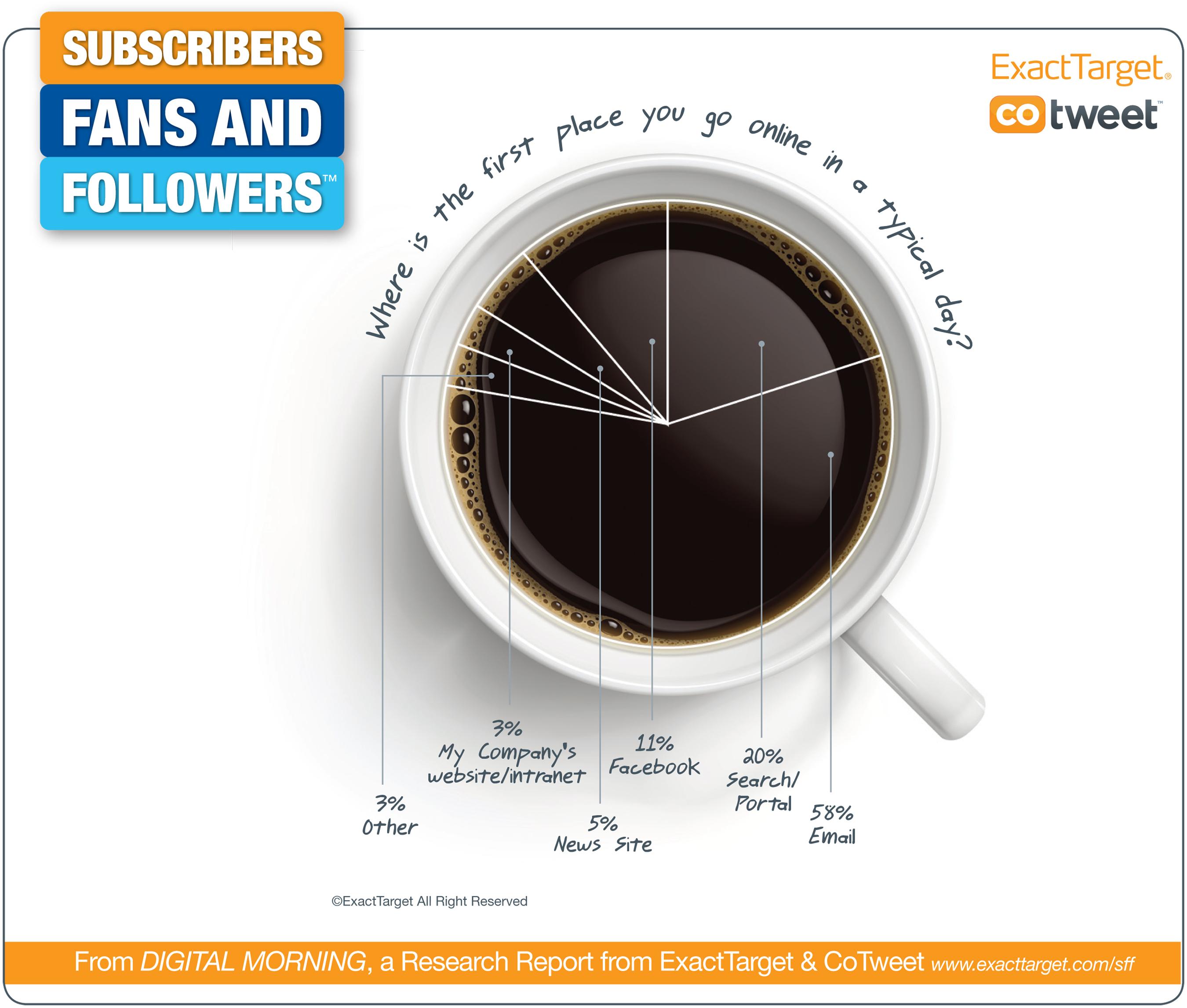 infographie café digital