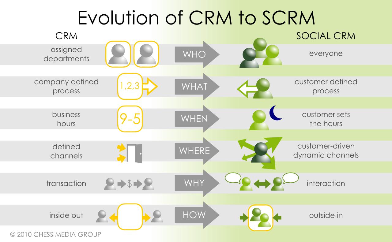 Evolution du CRM au Social CRM
