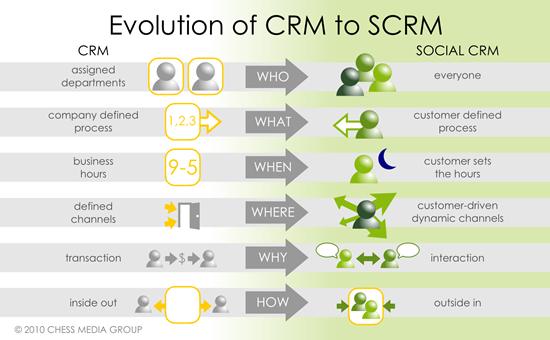 L'évolution du CRM au social CRM