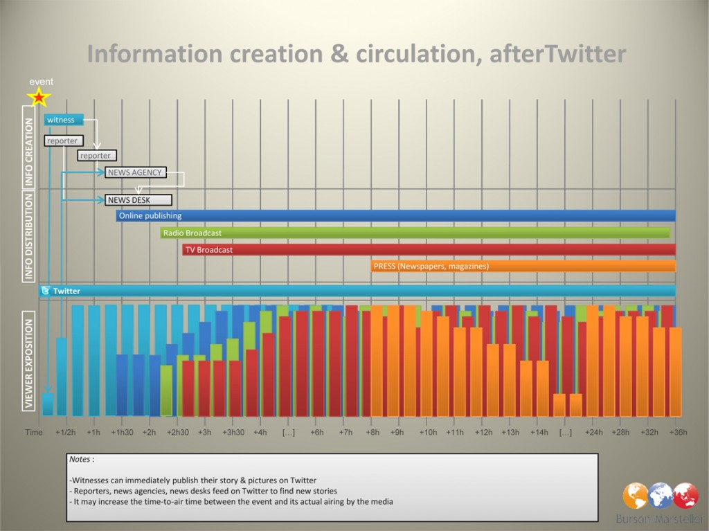 Circulation de l'information avec Twitter
