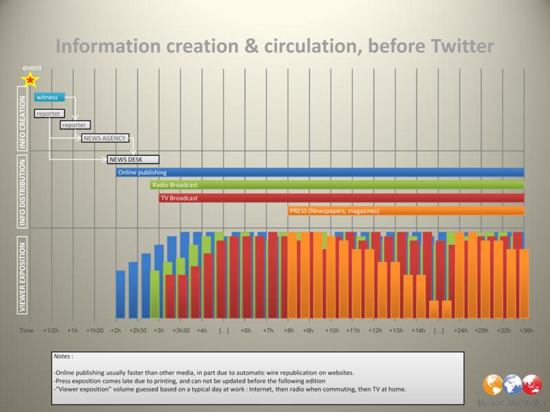 Circulation de l'information avant Twitter