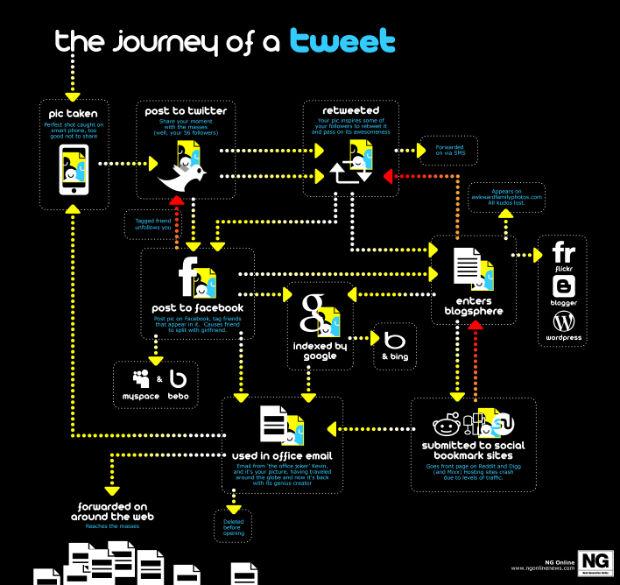 Voyage d'un tweet