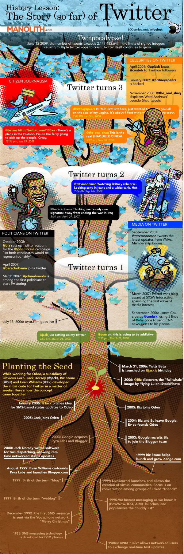 L'histoire de Twitter