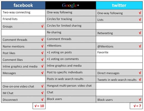 tableau comparatif entre google+ twitter et facebook