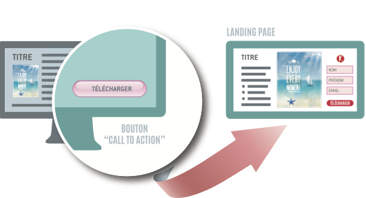 Call to action et landing page