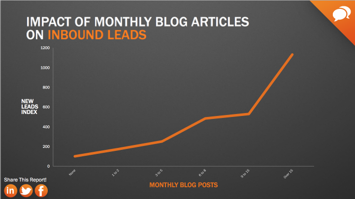 article blog attirer trafic