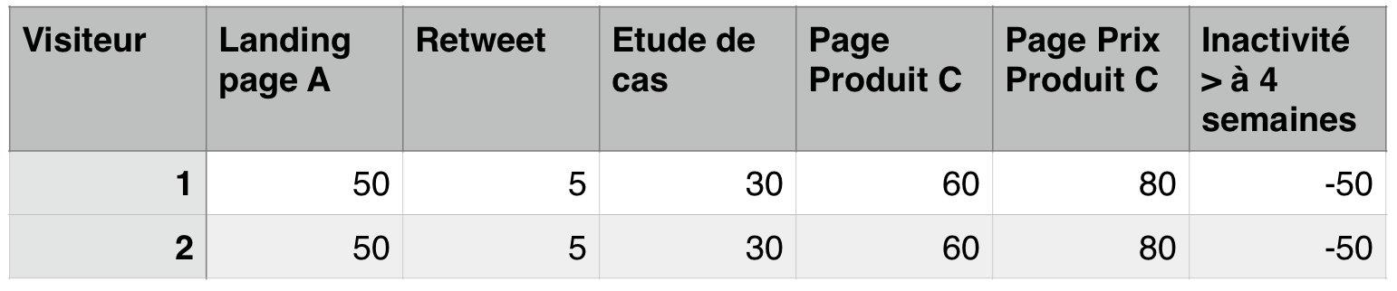 Exemple de lead scoring basé sur le comportement
