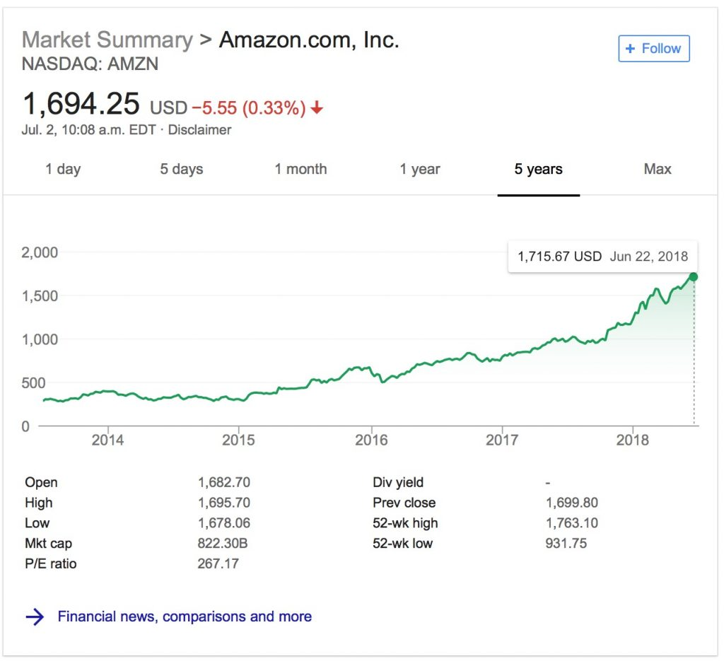 SEO : Comment être bien référencé sur Amazon
