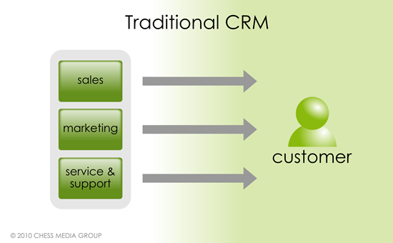 CRM traditionnel